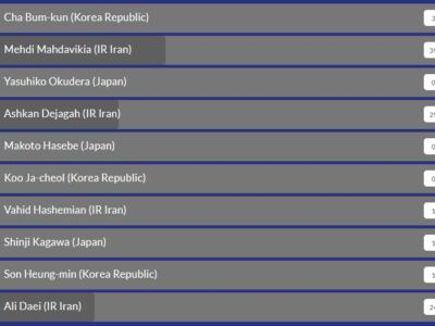 نظرسنجی AFC: رقابت بر سر بهترین آسیایی تاریخ رقابت های بوندس لیگای آلمان