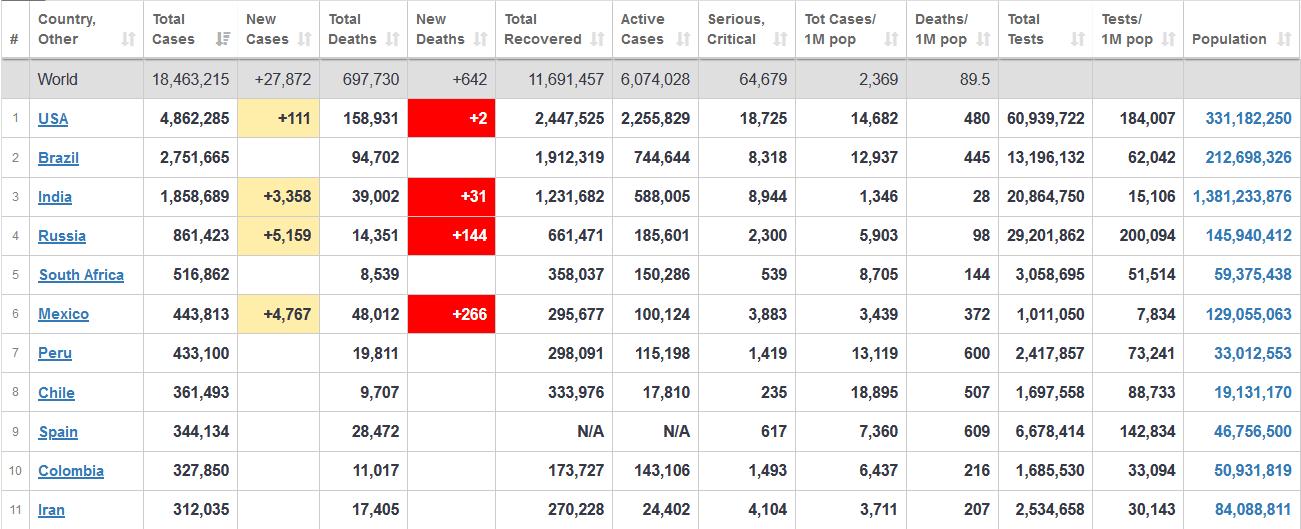 جدول آخرین آمار جهانی ابتلا به کرونا 14 مرداد 1399