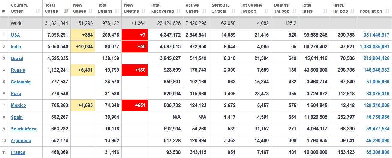 جدول آخرین آمار جهانی ابتلا به کرونا 2 مهر 1399
