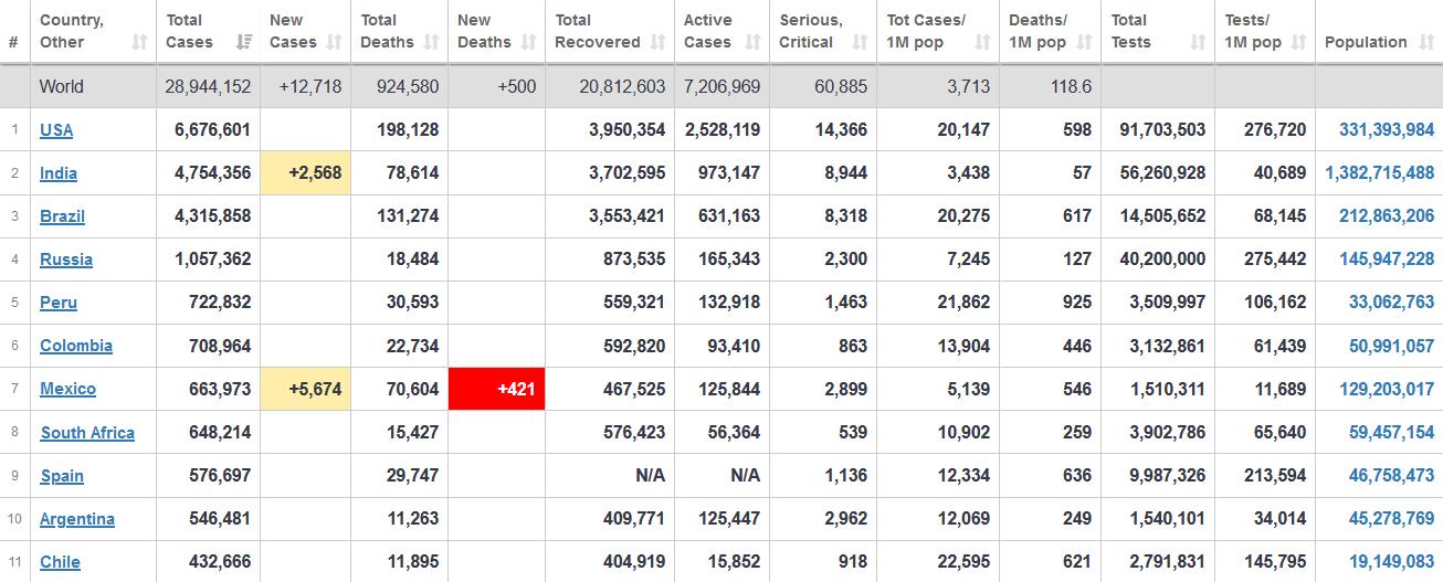 جدول آخرین آمار جهانی ابتلا به کرونا 23 شهریور 1399