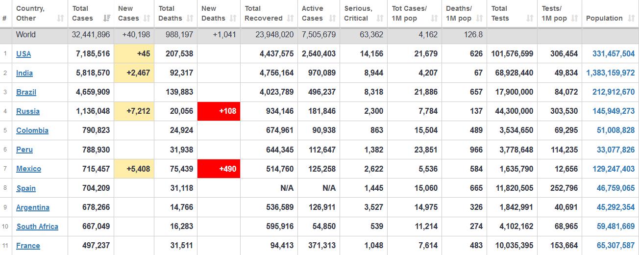 جدول آخرین آمار جهانی ابتلا به کرونا 4 مهر 1399