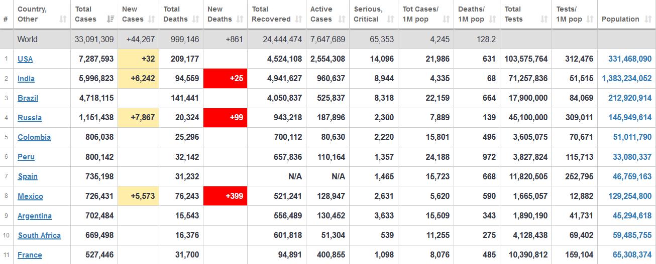 جدول آخرین آمار جهانی ابتلا به کرونا 6 مهر 1399