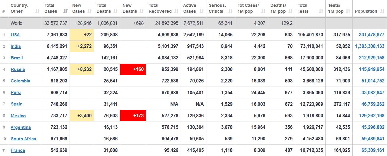 جدول آخرین آمار جهانی ابتلا به کرونا 8 مهر 1399