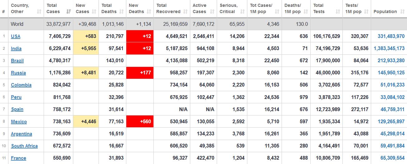 جدول آخرین آمار جهانی ابتلا به کرونا 9 مهر 1399