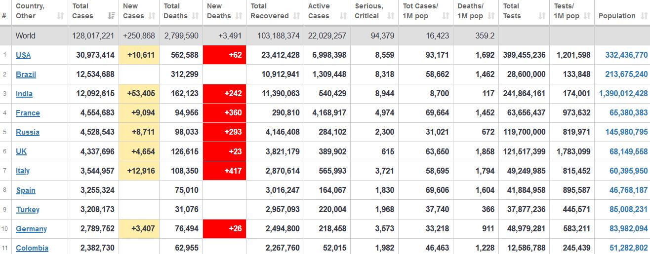 جدول آمار امروز کرونا در جهان ۱۰ فروردین ۱۴۰۰