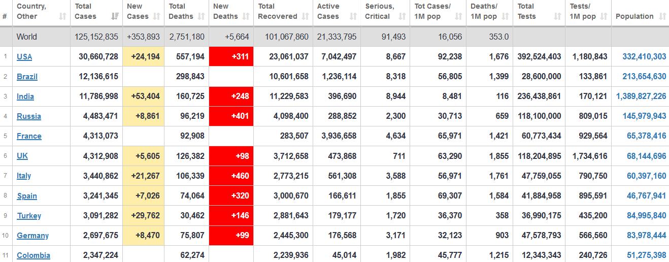 جدول آمار امروز کرونا در جهان ۵ فروردین ۱۴۰۰