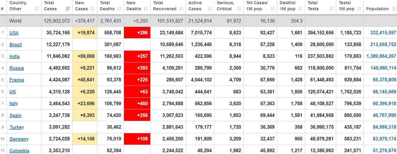 جدول آمار امروز کرونا در جهان ۶ فروردین ۱۴۰۰