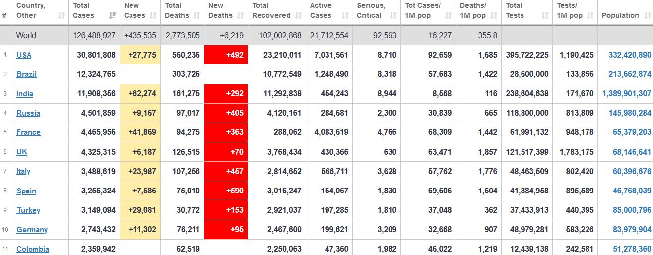 جدول آمار امروز کرونا در جهان ۷ فروردین ۱۴۰۰