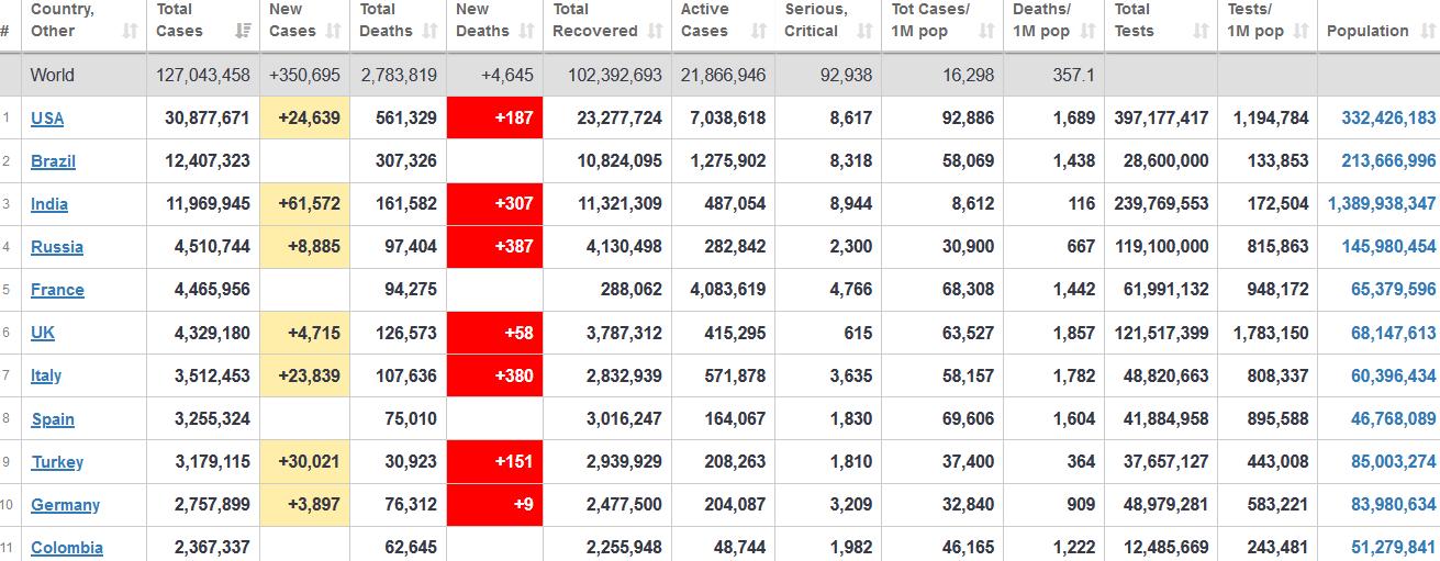 جدول آمار امروز کرونا در جهان ۸ فروردین ۱۴۰۰