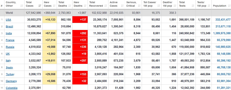 جدول آمار امروز کرونا در جهان ۹ فروردین ۱۴۰۰