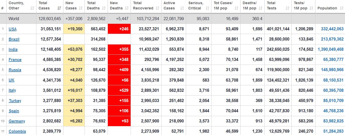 جدول آمار امروز کرونا در جهان 11 فروردین 1400