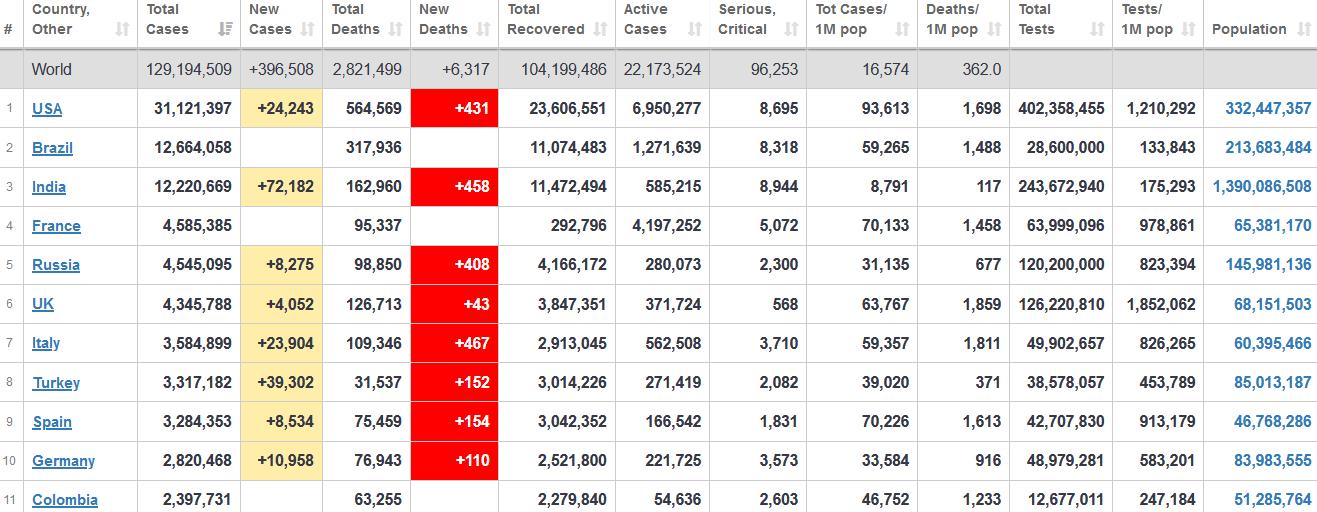 جدول آمار امروز کرونا در جهان 12 فروردین 1400