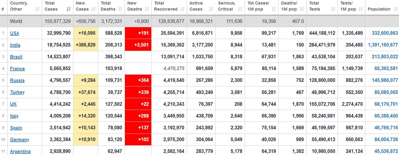 جدول آمار امروز کرونا در جهان 10 اردیبهشت 1400