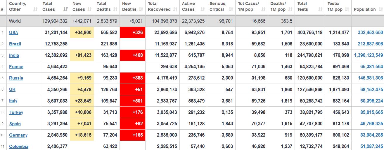 جدول آمار امروز کرونا در جهان 13 فروردین 1400