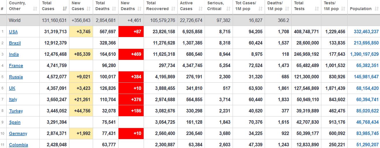 جدول آمار امروز کرونا در جهان 15 فروردین 1400