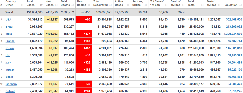 جدول آمار امروز کرونا در جهان 16 فروردین 1400