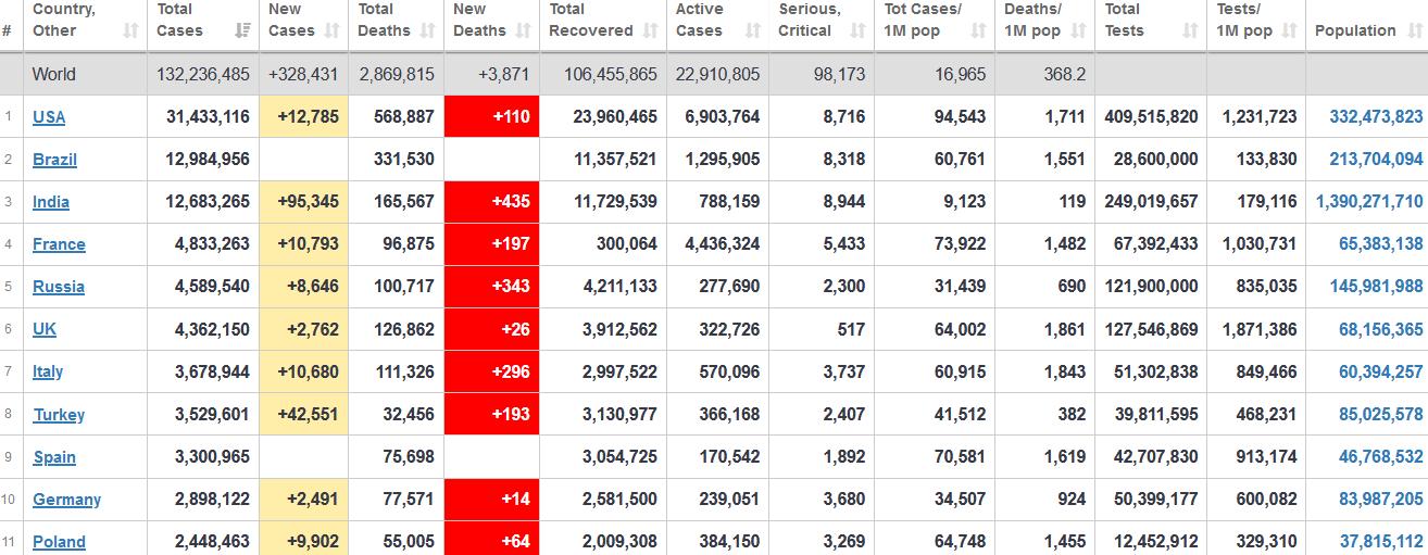 جدول آمار امروز کرونا در جهان 17 فروردین 1400