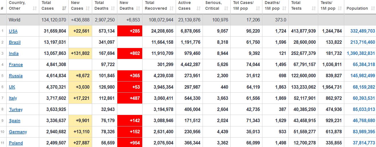 جدول آمار امروز کرونا در جهان 20 فروردین 1400