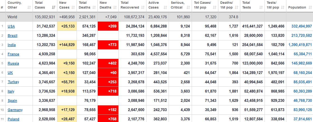 جدول آمار امروز کرونا در جهان 21 فروردین 1400