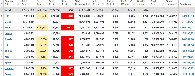 جدول آمار امروز کرونا در جهان 22 فروردین 1400