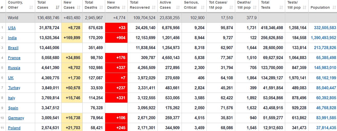 جدول آمار امروز کرونا در جهان 23 فروردین 1400