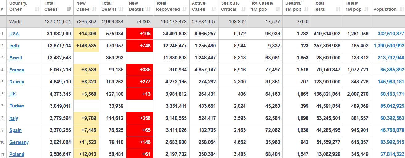 جدول آمار امروز کرونا در جهان 24 فروردین 1400