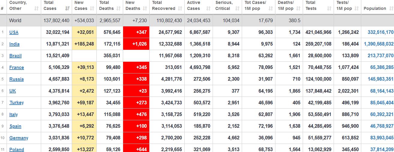 جدول آمار امروز کرونا در جهان 25 فروردین 1400