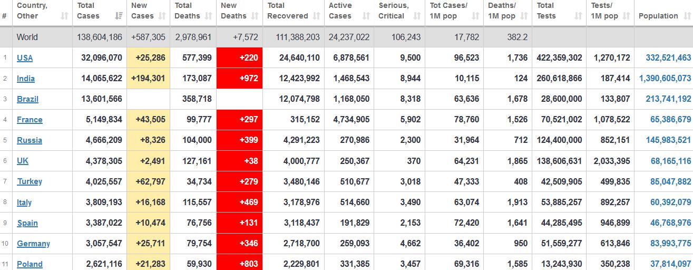 جدول آمار امروز کرونا در جهان 26 فروردین 1400