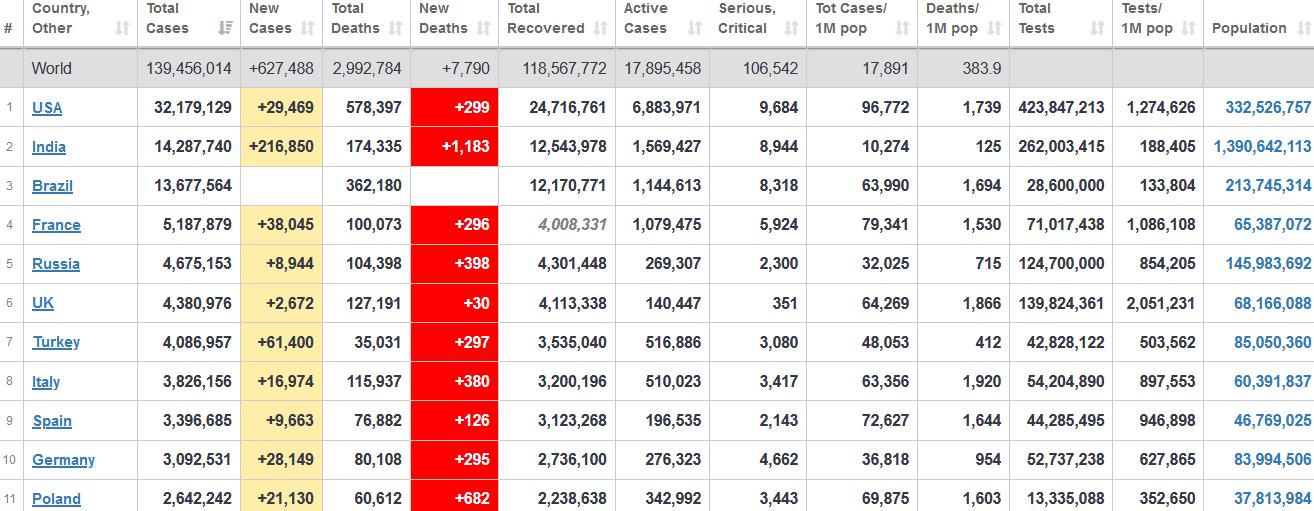 جدول آمار امروز کرونا در جهان 27 فروردین 1400