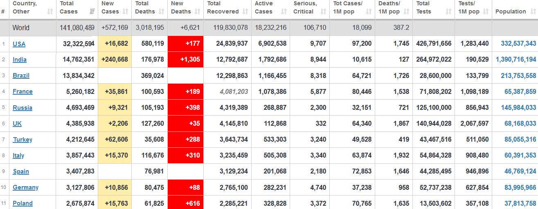 جدول آمار امروز کرونا در جهان 29 فروردین 1400