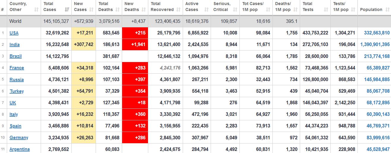 جدول آمار امروز کرونا در جهان 3 اردیبهشت 1400