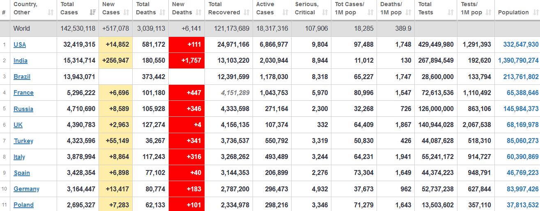 جدول آمار امروز کرونا در جهان 31 فروردین 1400