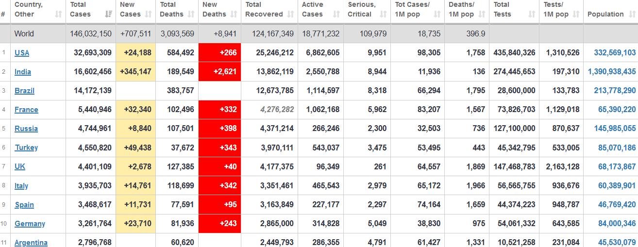 جدول آمار امروز کرونا در جهان 4 اردیبهشت 1400
