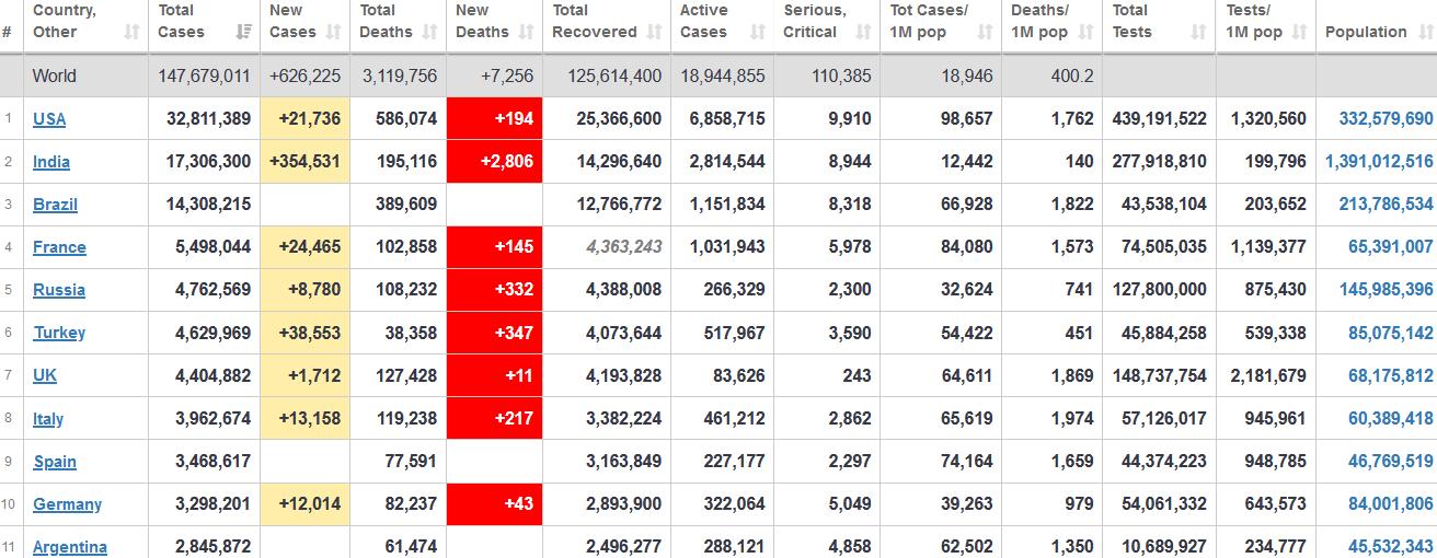 جدول آمار امروز کرونا در جهان 6 اردیبهشت 1400