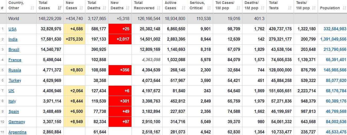 جدول آمار امروز کرونا در جهان 7 اردیبهشت 1400