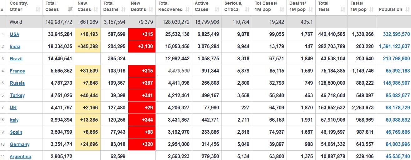 جدول آمار امروز کرونا در جهان 9 اردیبهشت 1400