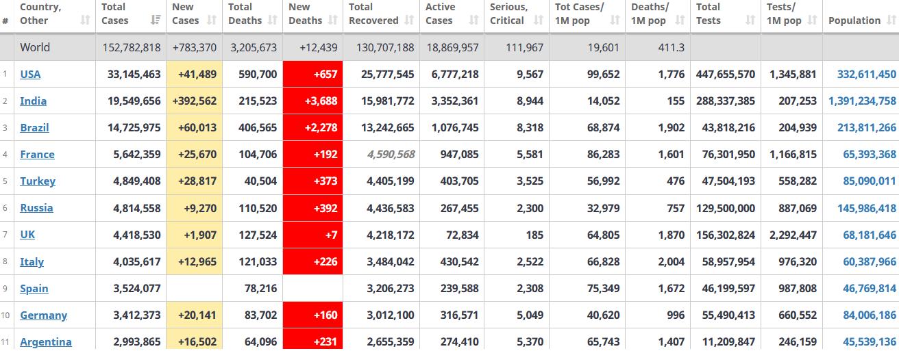 جدول آمار امروز کرونا در جهان 12 اردیبهشت 1400