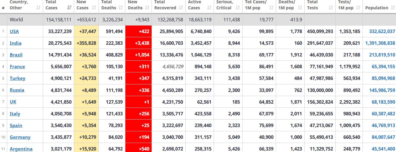 جدول آمار امروز کرونا در جهان 14 اردیبهشت 1400