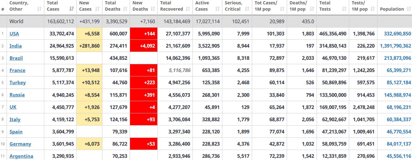 جدول آمار امروز کرونا در جهان 27 اردیبهشت 1400