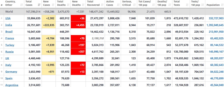 جدول آمار امروز کرونا در جهان 3 خرداد 1400