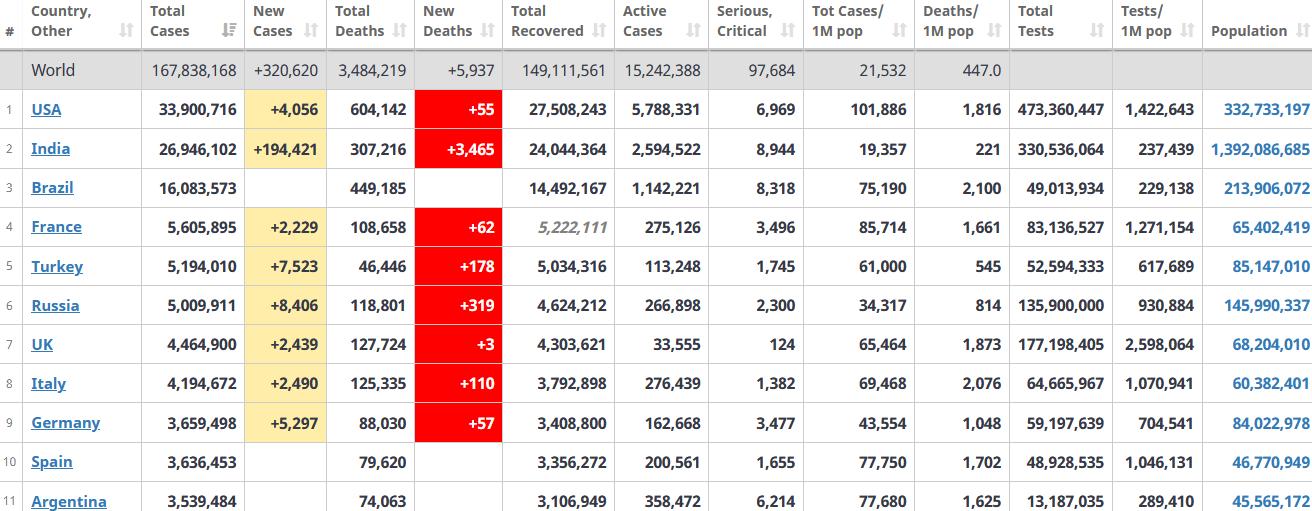 جدول آمار امروز کرونا در جهان 4 خرداد 1400