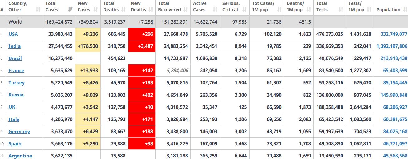 جدول آمار امروز کرونا در جهان 7 خرداد 1400