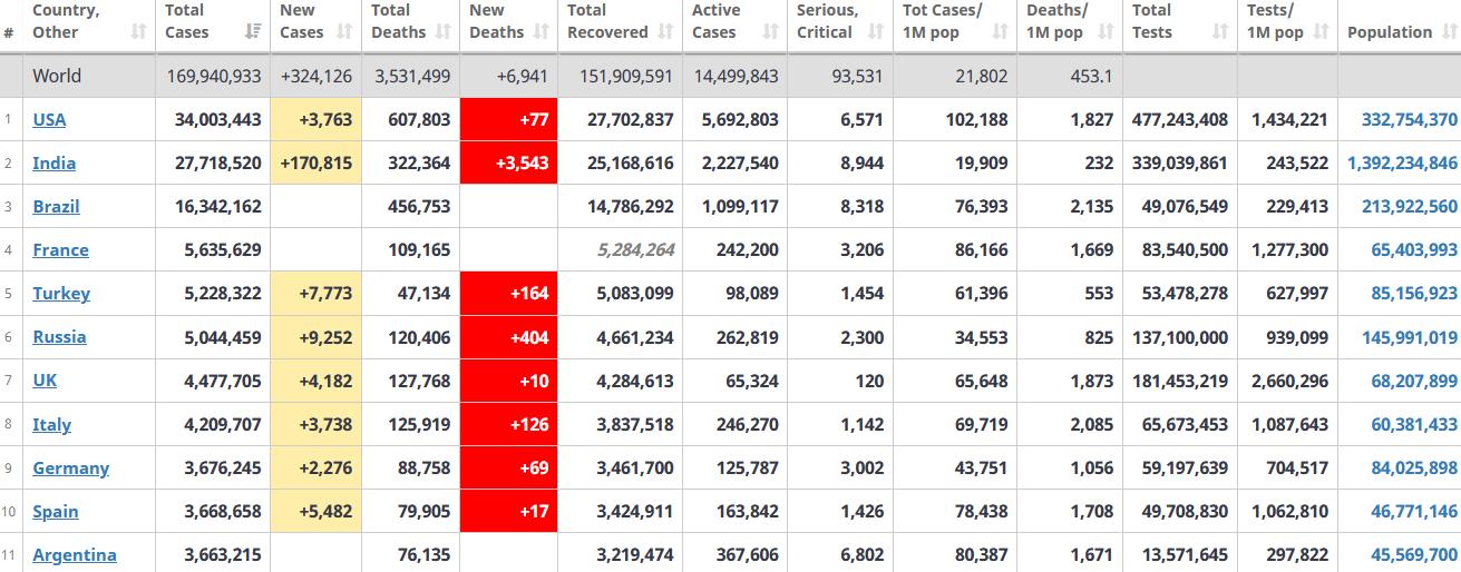 جدول آمار امروز کرونا در جهان 8 خرداد 1400