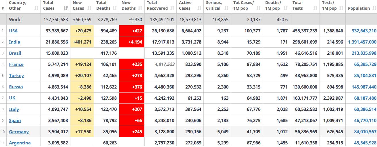 جدول آمار امروز کرونا در جهان 18 اردیبهشت 1400