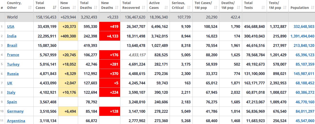 جدول آمار امروز کرونا در جهان 19 اردیبهشت 1400
