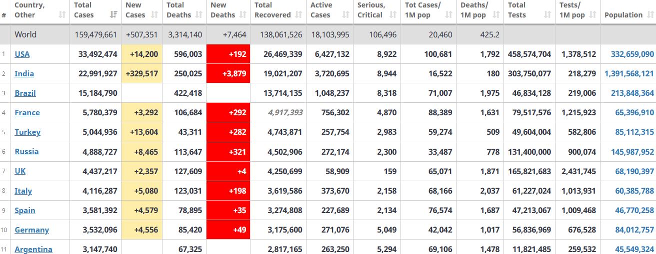 جدول آمار امروز کرونا در جهان 21 اردیبهشت 1400