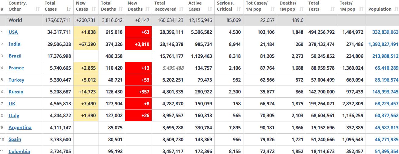 جدول آمار امروز کرونا در جهان 24 خرداد 1400
