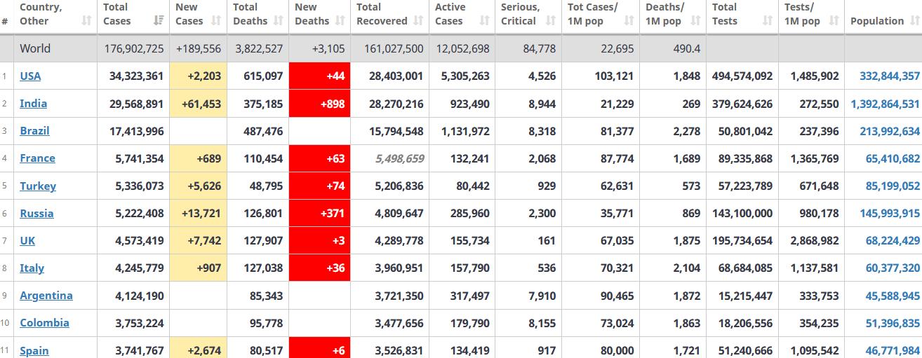 جدول آمار امروز کرونا در جهان 25 خرداد 1400