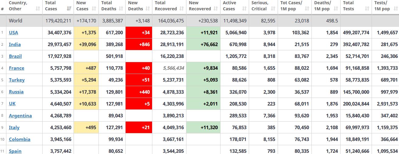 جدول آمار امروز کرونا در جهان 1 تیر 1400