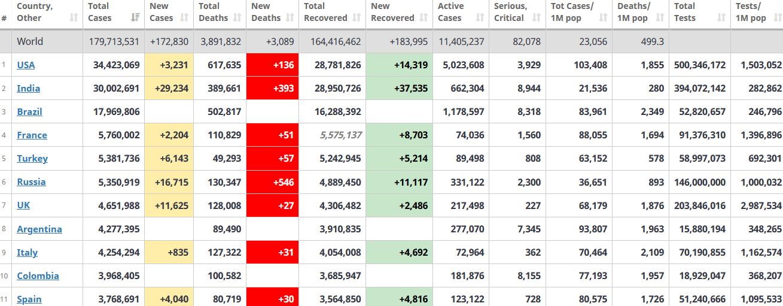 جدول آمار امروز کرونا در جهان 2 تیر 1400